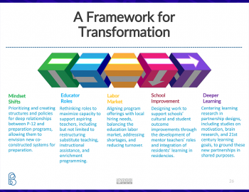 "Slide from the presentation labeled, ""A Framework for Transformation"""